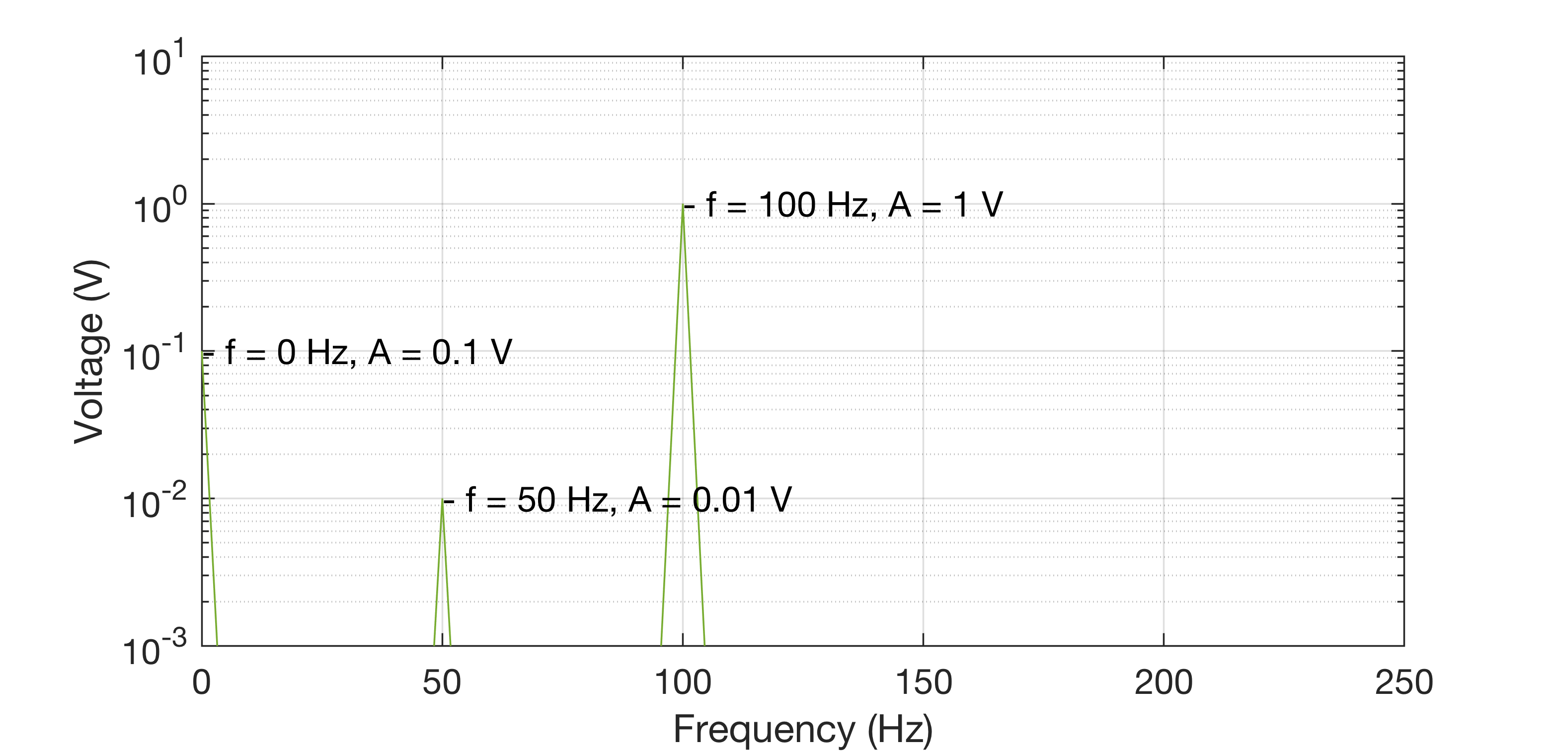 Frequency domain with logarithmic scaling